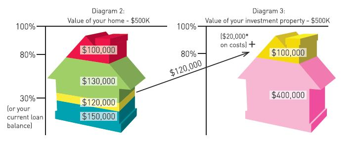 Using the equity in your home for investment purposes for What kind of loan do you need to buy land